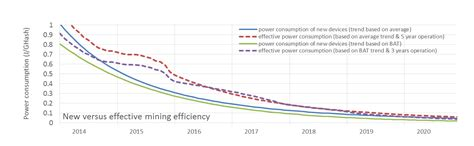 bitcoin usage bitcoin could consume as much electricity as denmark by