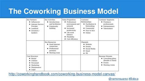 State Of Coworking In Belgium 2014 Bobca Ramonsuarez Cobelgium Coworking Space Business Model Template