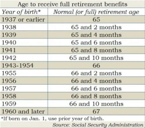 Social Security Office Pontiac Mi by Calculator Social Security Early Retirement