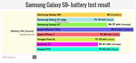 iPhone 7 Plus VS. Galaxy S8  Battery Comparison