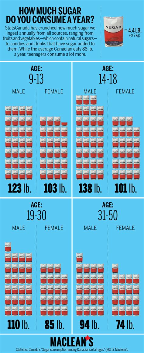 infographic how much sugar do you consume in a year