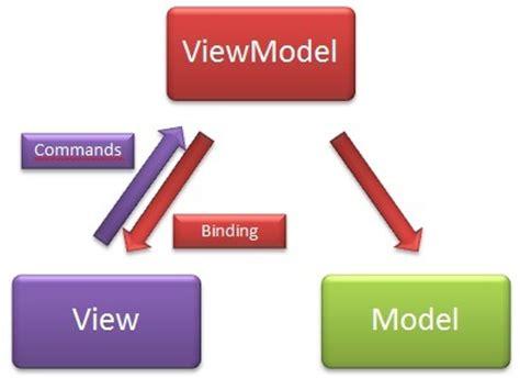 mvvm pattern asp net mvc asp net mvc with knockout js