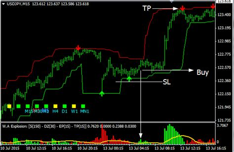 forex trading tutorial for dummies simple forex trading strategies stock trading systems