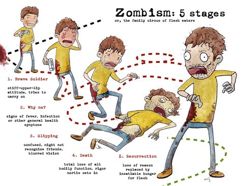 stages of zombism or the family circus of flesh eaters