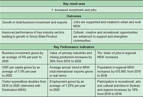 key performance areas template 3 key findings audit office of new south wales