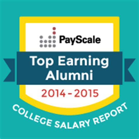 Auburn Mba Salary by Harbert College Mba Tops Among Sec Schools For Mid Career