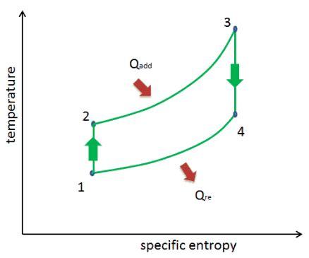 otto cycle ts diagram otto cycle pv ts diagram