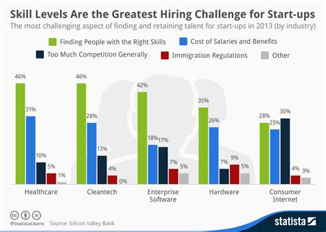skill levels are the greatest hiring challenge for start ups