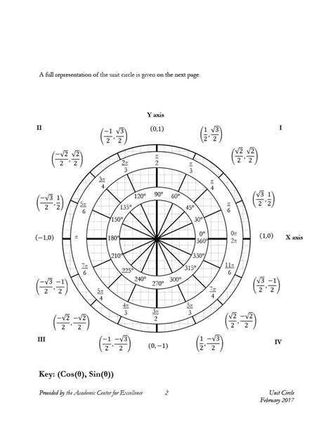 unit circle with