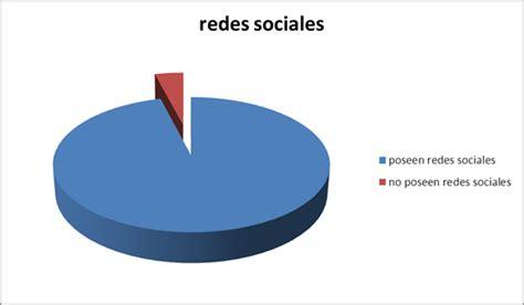 imagenes de redes sociales malas deficiencia acad 233 mica en la comunidad estudiantil