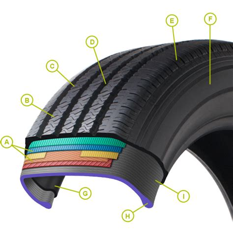 car tire parts diagram parts of a tire tire tread tire bead tire sidewall and