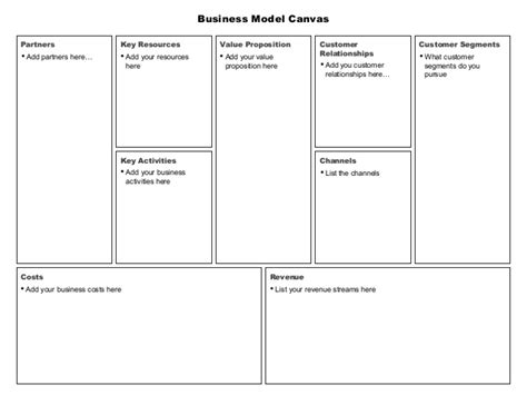 Business Model Canvas For Powerpoint Ppt Business Model Canvas