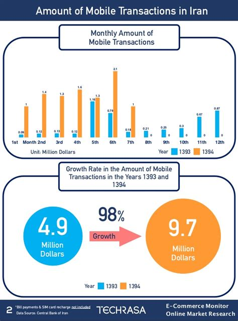 mobile transactions iran mobile transactions ussd statistics way2pay