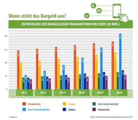 wann verjähren forderungen aus rechnungen bargeldloser zahlungsverkehr in deutschland europa und