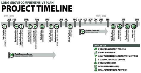 project timeline project timeline grove comprehensive plan