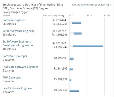 Mba In Computer Science Salary In India what is the average salary of a fresher in india b tech