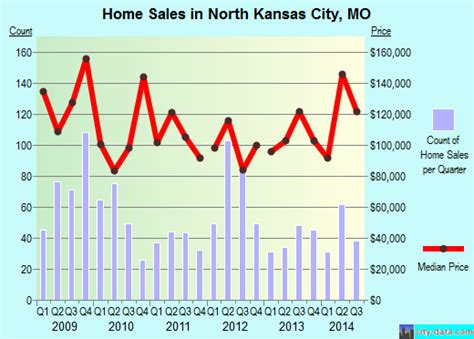 kansas city missouri mo 64116 profile population