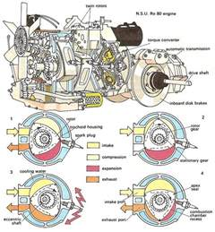 rotary engine diagram wankel rotary engines the o jays engine and wankel engine