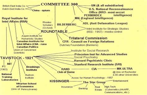 basic illuminati structure part iii illuminati and freemasonic structure origins in