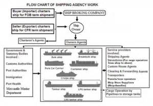 Cargo Flow Management Executive Agency