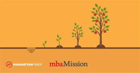 Value Of An Mba In Today S Market by The Value Of Current Community Service