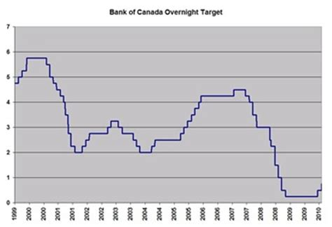 bank overnight rate canada s key lending rate headed higher mortgage rates
