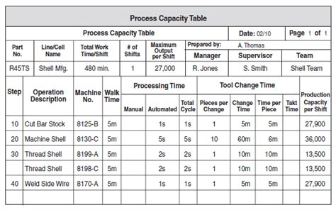 design capacity meaning one piece flow apb consultant