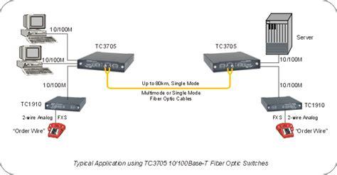 Switch Hub Fiber Optic multimode 1300nm or single mode 1300 1550nm fiber optic hub switch