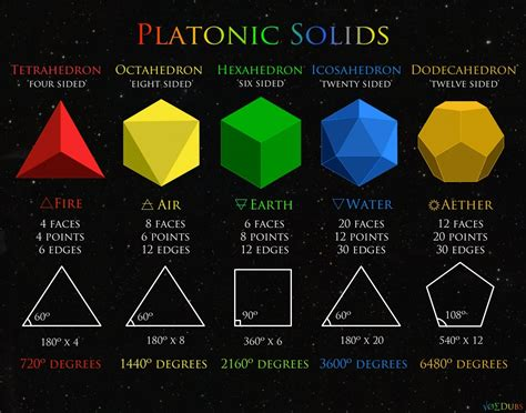 1000 Images About Poliedros On Platonic Solid - mathemagical synchronicities