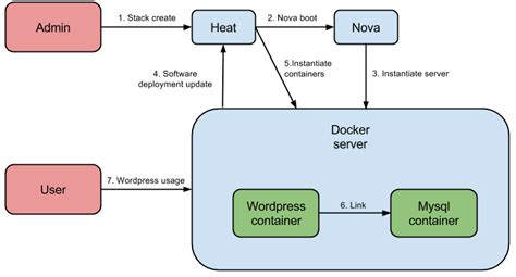 multi tenant docker with openstack heat