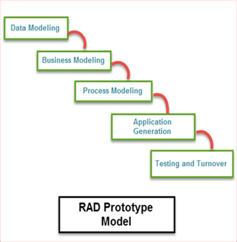 Advantage Of Mba For Software Engineer by Advantages Of Unified Process Model In Software