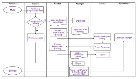 Analisis Investasi Dan Aplikasi Dlm Aset Keuangan Aset Riil tugas flowchart dan dfd dan ukm warung tegal ayuagus13