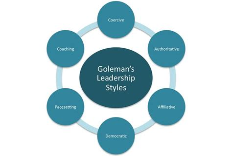 How Much Makes A Leader Mba by There Are Many Different Models Of Leadership Styles From