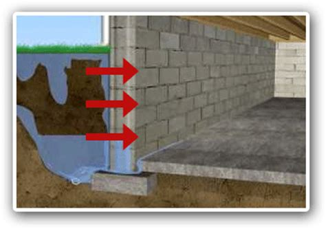 hydrostatic pressure basement bowed basement walls basement wall repair jes