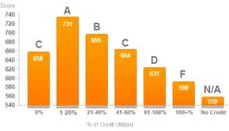 Credit Score Table Are There Quot Tiers Quot Of Utilization Page 2 Myfico