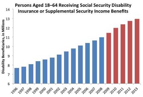 Records By Social Security Number Reason 36 Record Numbers On Disability Benefits Ways