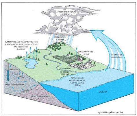 simple water diagram brs rm17 2012 meleane