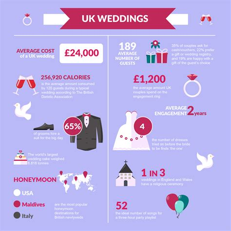 average wedding venue cost uk wedding facts and figures exclusive use wedding venues