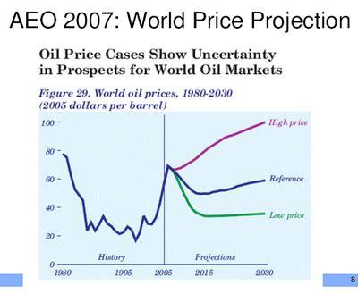 oil futures   sightline institute