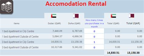 Cost Of Mba In Qatar by I Offer Total Ctc 16000 Qar Is It To Live A