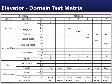 test matrix template seminar on software testing