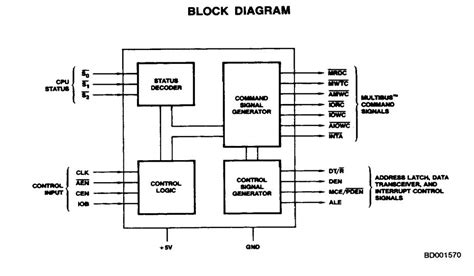8288 bus controller block 8288 bus controller block diagram best free home