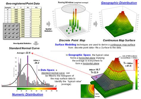 spatial pattern analysis in geography a framework for gis modeling