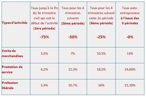 Modification Regime Auto Entrepreneur Janvier 2016 by Accre D 233 Du Dispositif Comment En Profiter Qui