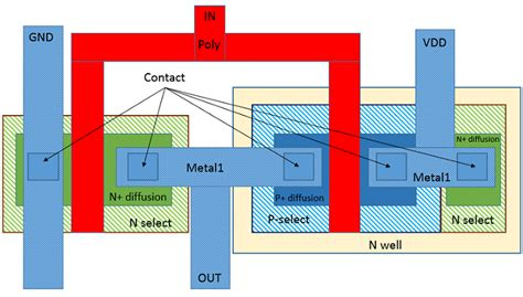 layout design for cmos inverter vlsi concepts november 2014