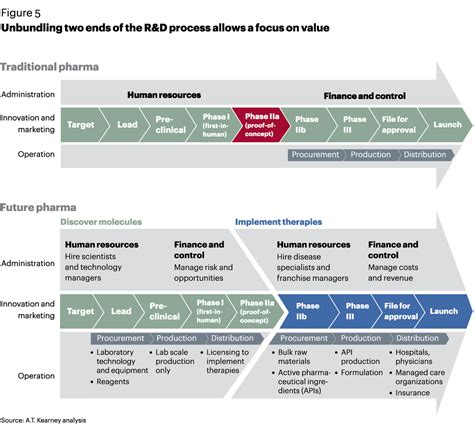 commercial model pharmaceutical unleashing pharma from the r d value chain featured