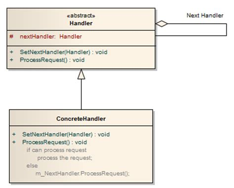 design pattern event handler chain of responsibility design pattern codeproject