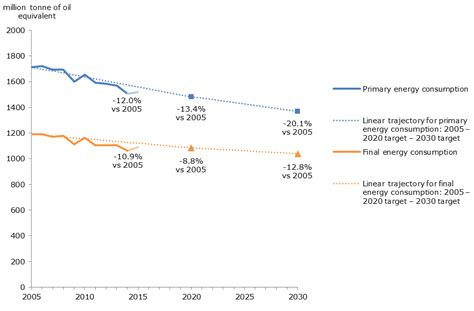 latest trends in europe 6 progress of the european union towards its energy