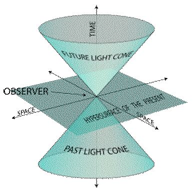 Speed Of Light Pyramid by Compelling Evidence Of The Existence Of Extraterrestrial