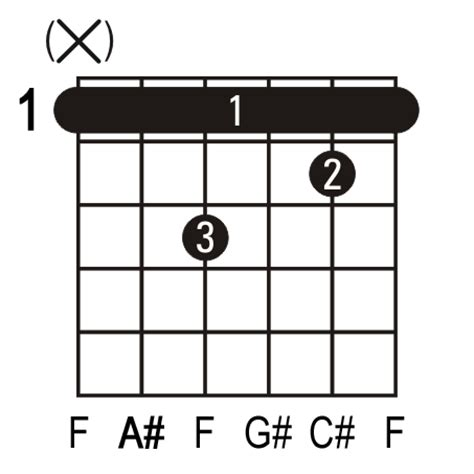 Chord Bm Guitar